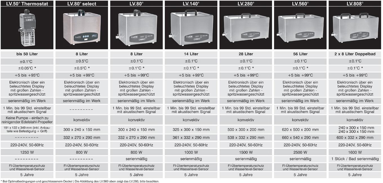 Lavide - Sous-Vide Produktübersicht und Vergleich - Sous-Vide